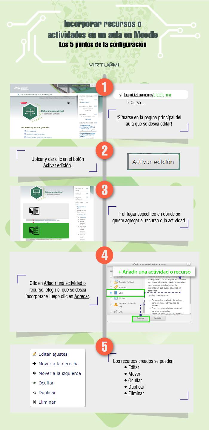 Infografía Moodle. Incorporar recurso o actividades
